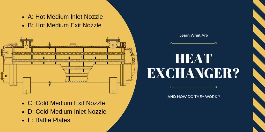 What Are Heat Exchanger And How Do They Work ?