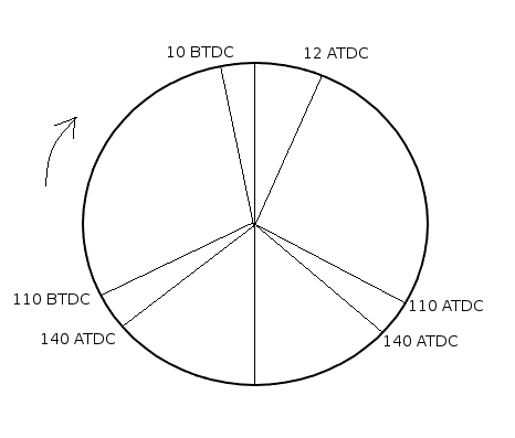 Role Of Timing Diagram In Reversing Procedure