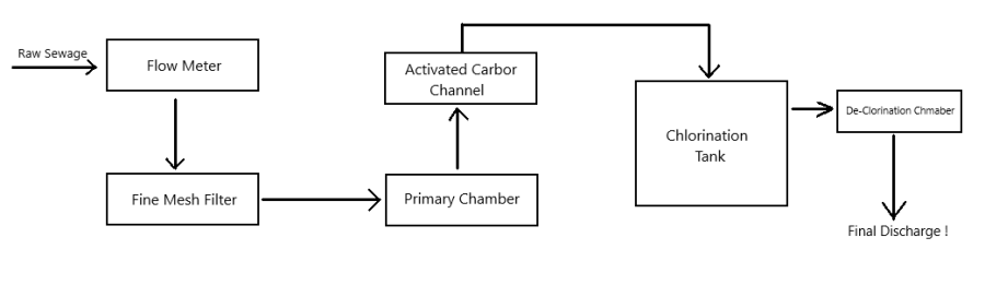 chemical sewage treatment plant