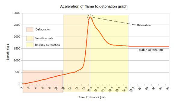 Different Stages of flame propagation - flame arrester