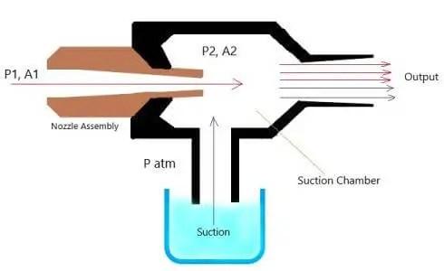 Eductor Pump