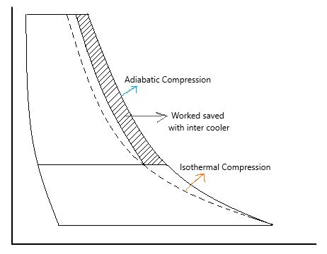 An Easy Guide On Air Compressor And Their Working
