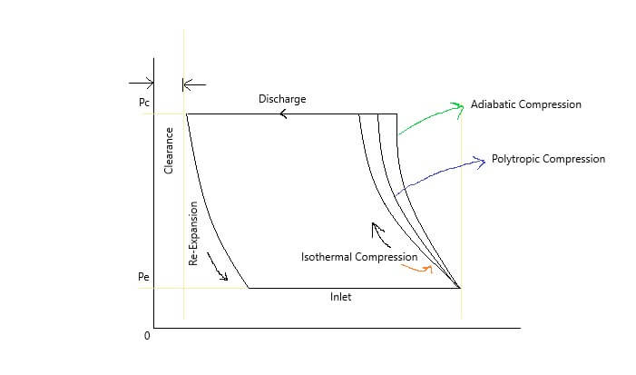 Air Compressor ideal PV diagram