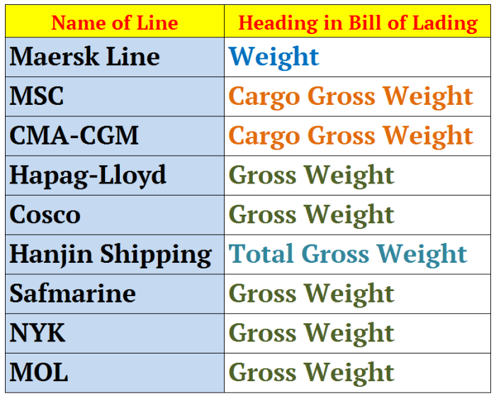 bill of lading weight