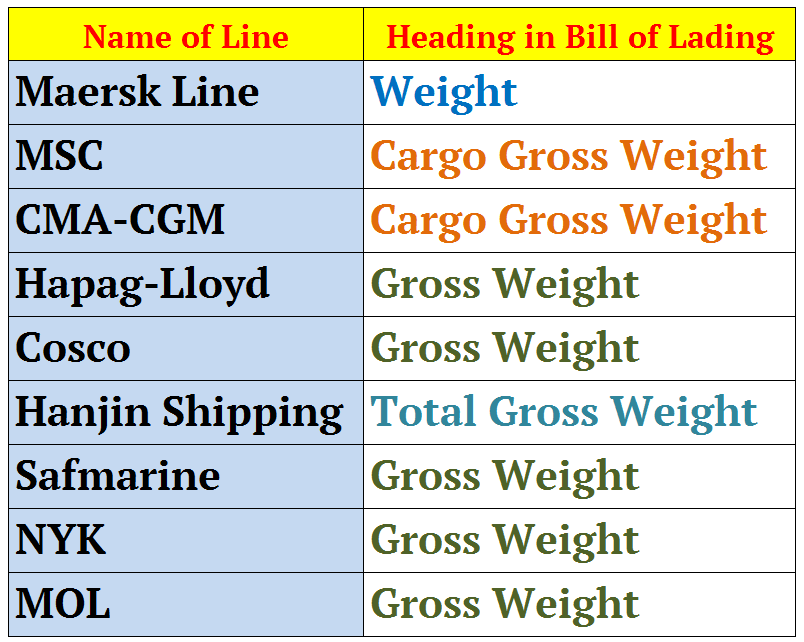bill of lading msc - photo #46