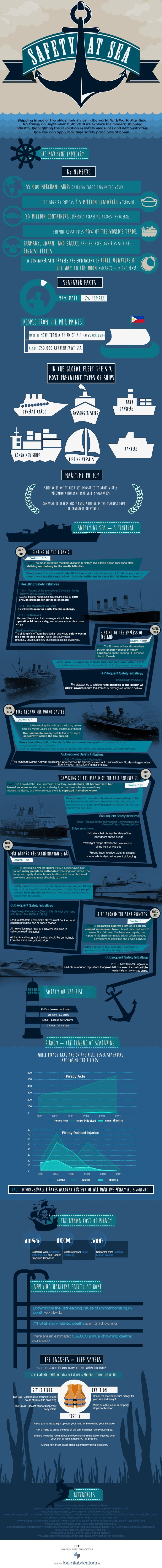 Image for Safety at Sea Infographic