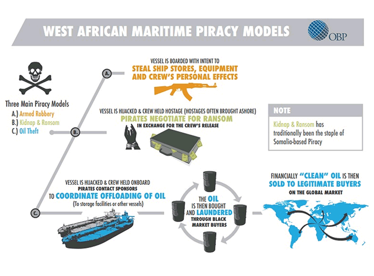 West Africa piracy model