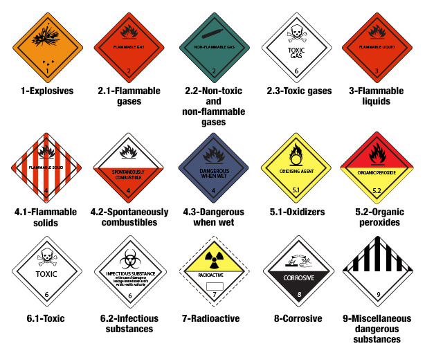 Image for hazardous classes