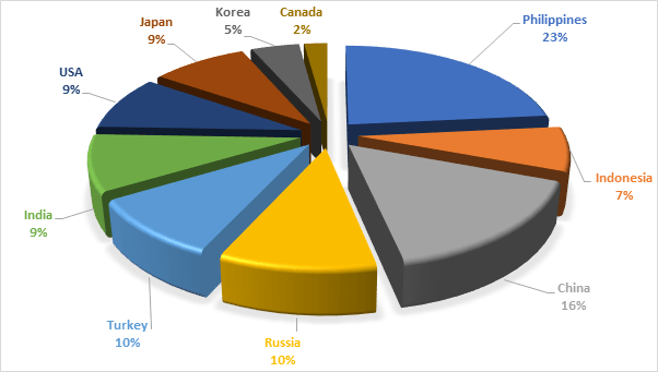 countries supplying seafarers - officers - difference between maritime, shipping, freight, logistics, supply chain