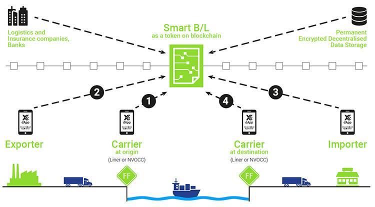 smart bill of lading and the blockchain