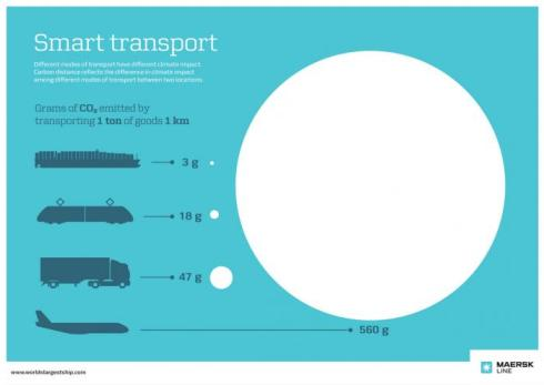 carbon emissions in shipping - shipping and freight resource