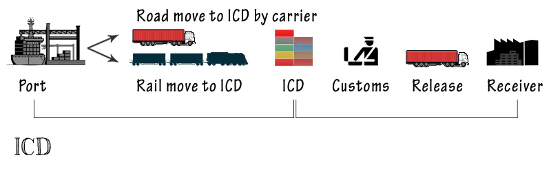Difference between ICD, On Dock CY and Off Dock CY
