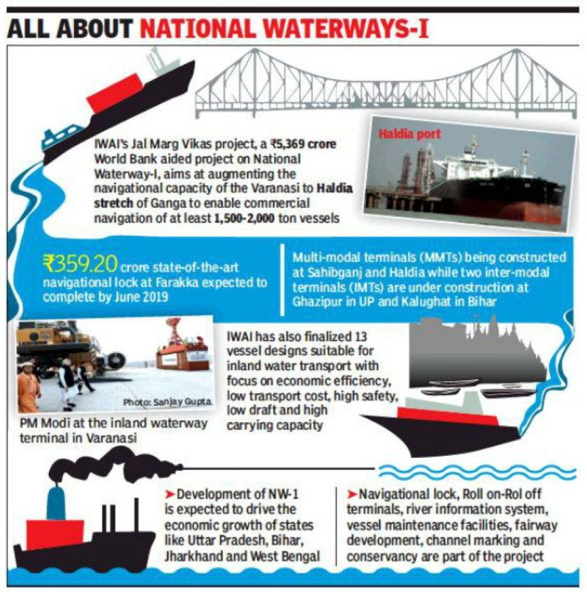 Maersk Line enters India's inland waterways - shipping and freight resource