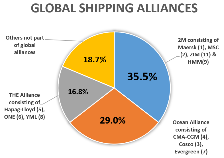 Global Shipping Alliances - Shipping and Freight Resource