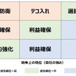 ビジネス・スクリーン(9象限マトリックス)
