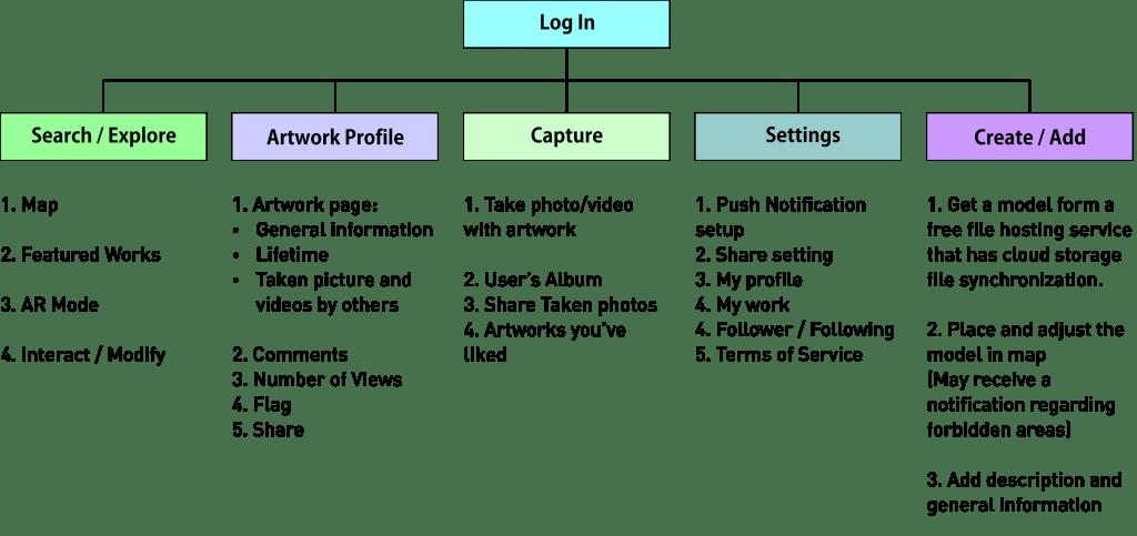 DD 3-architecture info