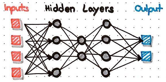 Neural Network with three densely connected hidden layers