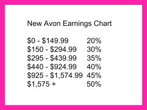 Frequently Asked Questions About Becoming an Avon Representative