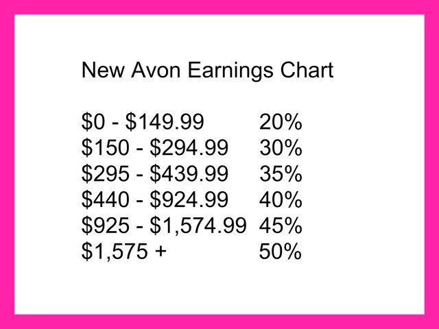 Avon Representative Earnings Chart