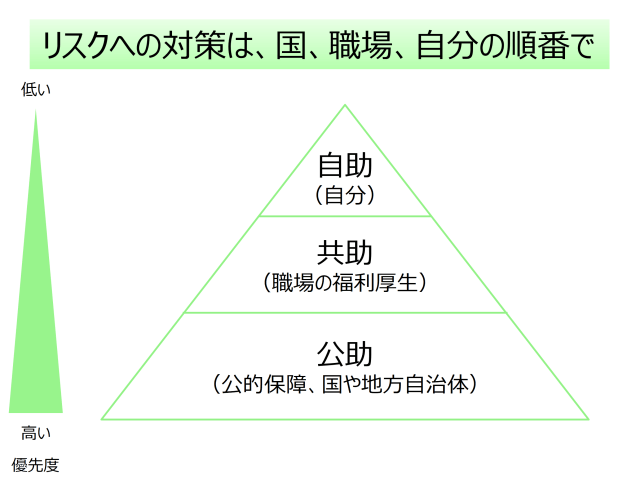 priority-pyramid-public-mutual-self