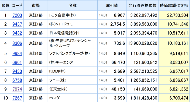 market-cap-Japan-top10