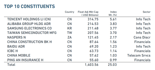 msci-emerging-markets-top10-constituents