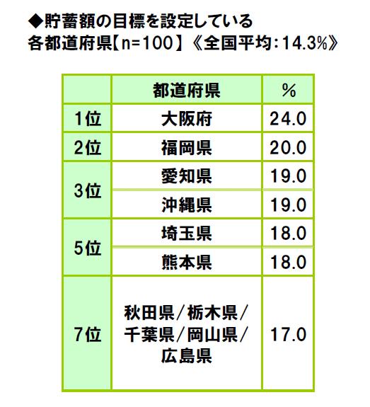 47-prefectures-life-consciousness-survey-2018-11