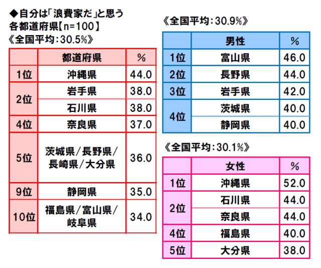 47-prefectures-life-consciousness-survey-2018-2