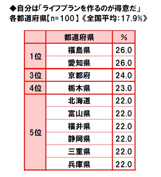 47-prefectures-life-consciousness-survey-2018-4