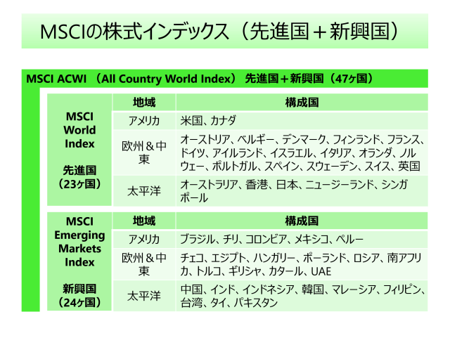 msci-equity-index-country