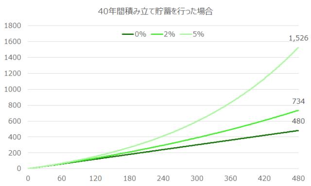 withhold-saving-investing-longer-period-better-return-1