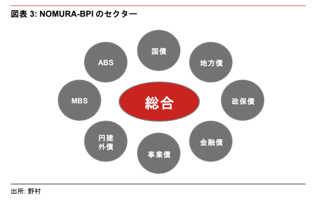 20180711-what-is-index-of-financial-market-nomura-bond-performance-index-2
