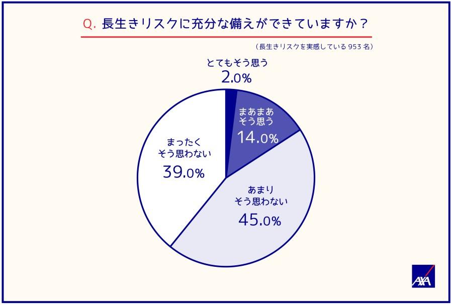 20180724 japan 100 year life survey 5 資産形成ハンドブック