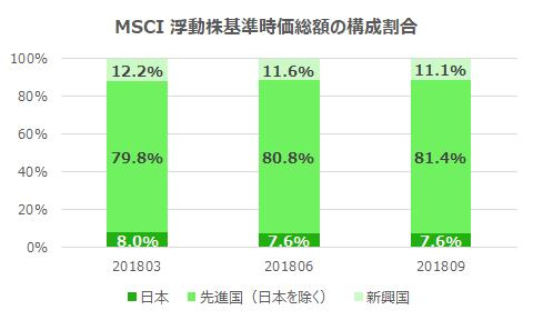 20181005-MSCI-ACWI-change
