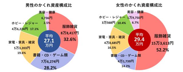 20181113-hidden-assets-at-japanese-household-is-worth-700k-yen-on-average-6
