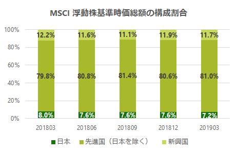 MSCI-ACWI-change-20190329