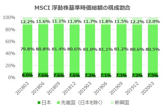 msci market capital as of Mar 2020