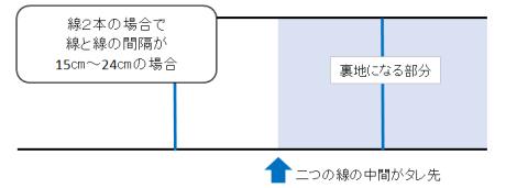 線2本の中間がタレ先になる帯の図解