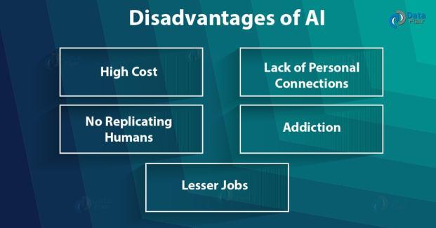 AI(4)