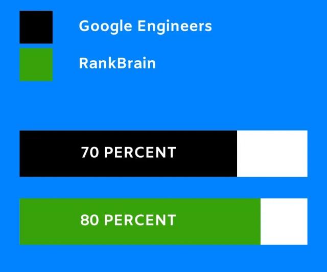 RankBrain is 80 percent correct whereas Google engineers are 70 percent correct.