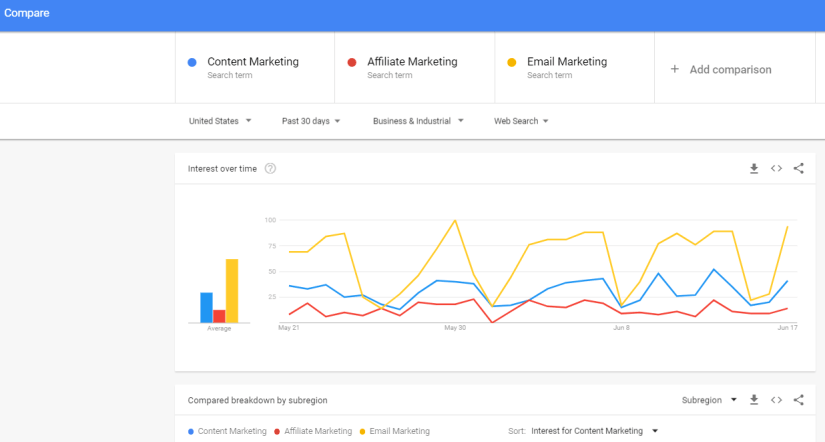 Google trends overview about email marketing, affiliate marketing, and content marketing.