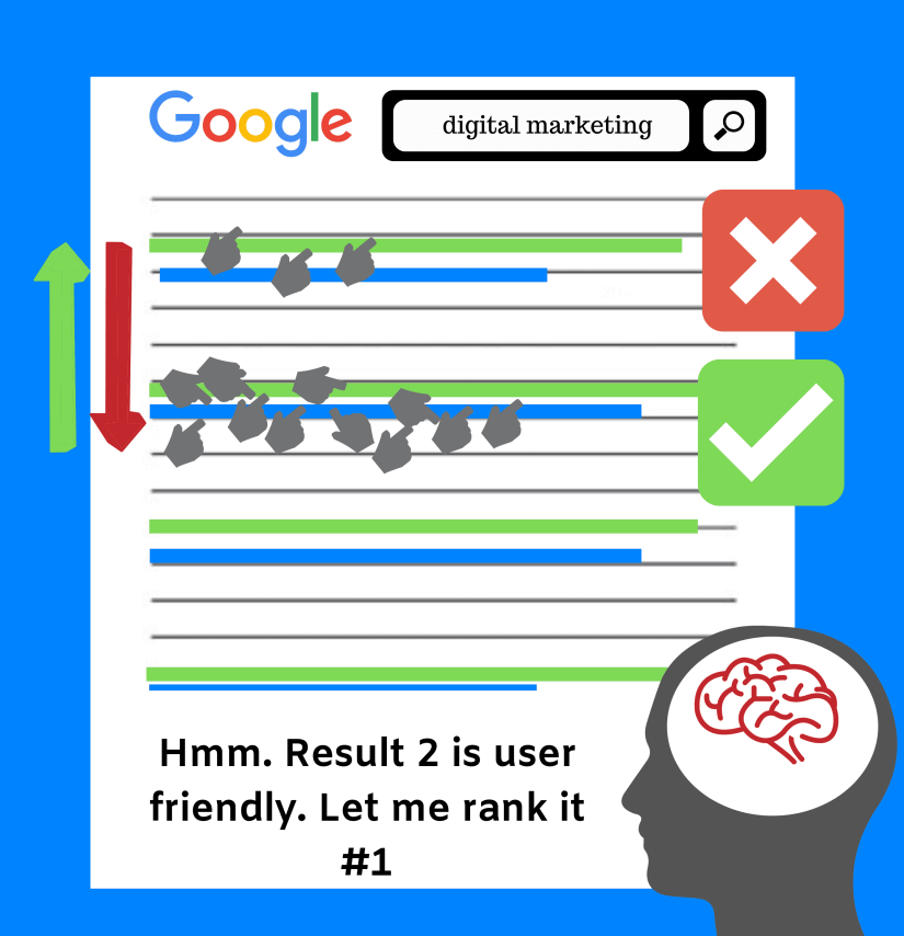 If there are two results, ranking for digital marketing and one is getting more clicks than the other, it will be switched.