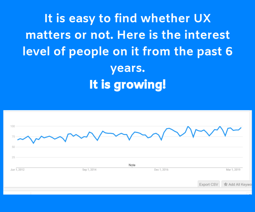 It is easy to find whether UX matters or not. Here is the interest level of people on it from the past 6 years. It is growing! Not stopping. I love it. All the fake digital marketers and SEO experts will get their rewards.