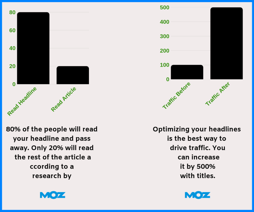 80% of the people will read your headline but only 20% will click and read your article.