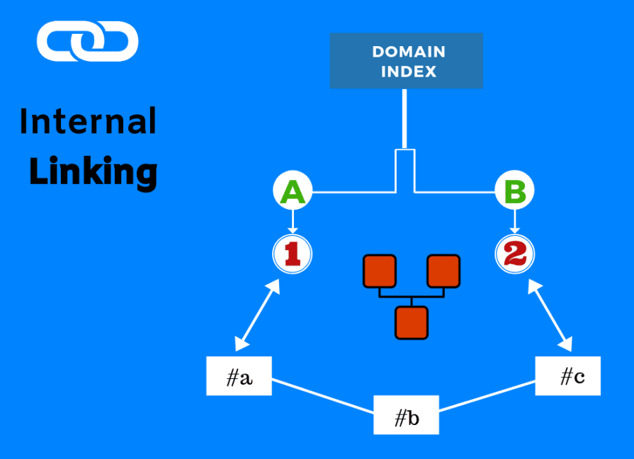 When you link out your own content to a post, it is called as internal linking.