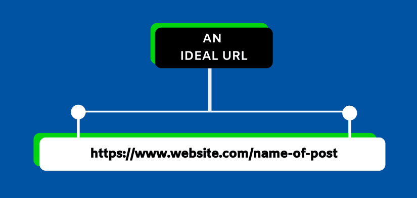 This is how an ideal URL looks like.