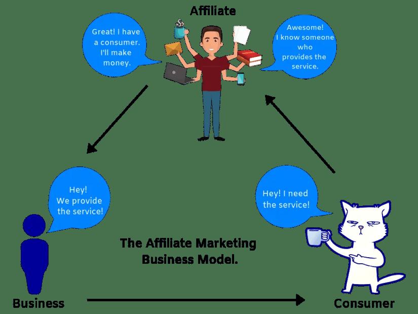 Affiliate marketing business model explained.