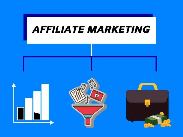 Affiliate Marketing: The best business model in digital marketing.