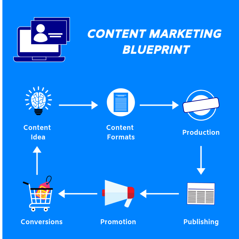 Content marketing blueprint explained with visual effects.