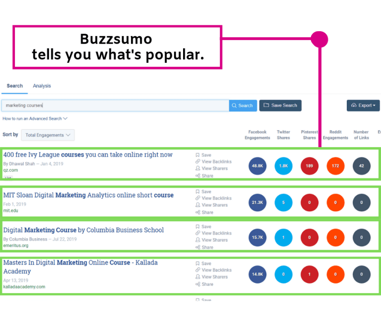 Buzzsumo is going to tell you all the articles and contents that have been popular.